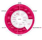 Wolters Kluwer lanza una solución móvil de gestión comercial integrada con su ERP